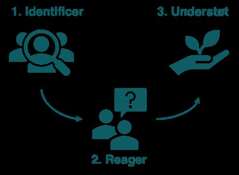 Identificer, reager, understøt